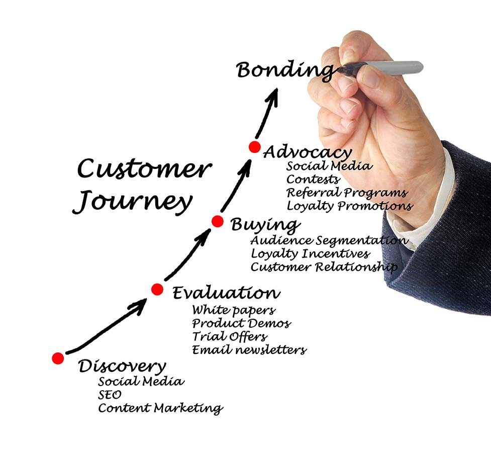 customer journey sales funnel replacement