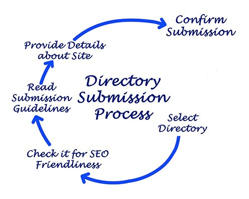 on-line directories submission